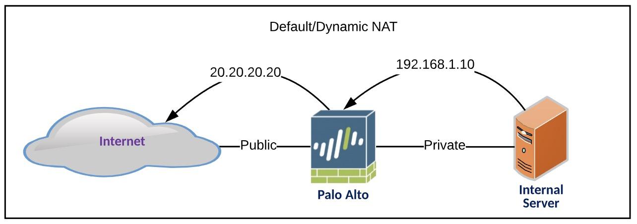 Palo Alto NAT configuration – TekRx Solutions